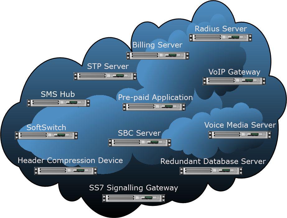 Platforme og Gateways for TDM, VoIP, SIP-MVNO og Satellit